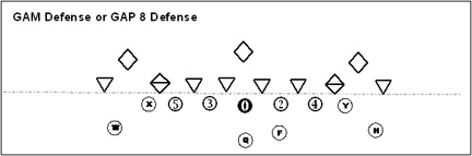 The GAM / Gap 8 defense for youth football teams