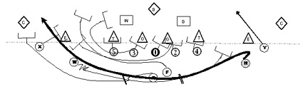 Spin Offense Reverse Left - Youth football playbook