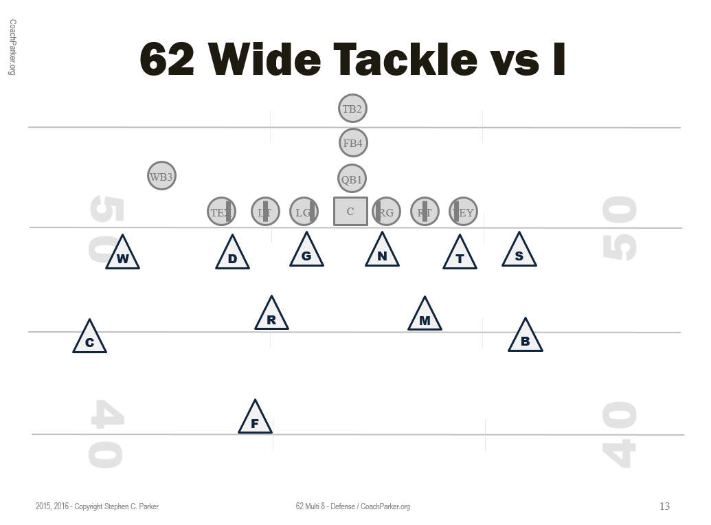 6 2 defense for youth football coaching youth football tips talk rh coachparker org 6 3 Defense Youth Football Pic of Running a 6-2 Football Defence