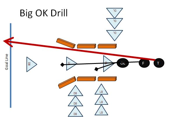 Big Oklahoma Drill Youth Football Drills