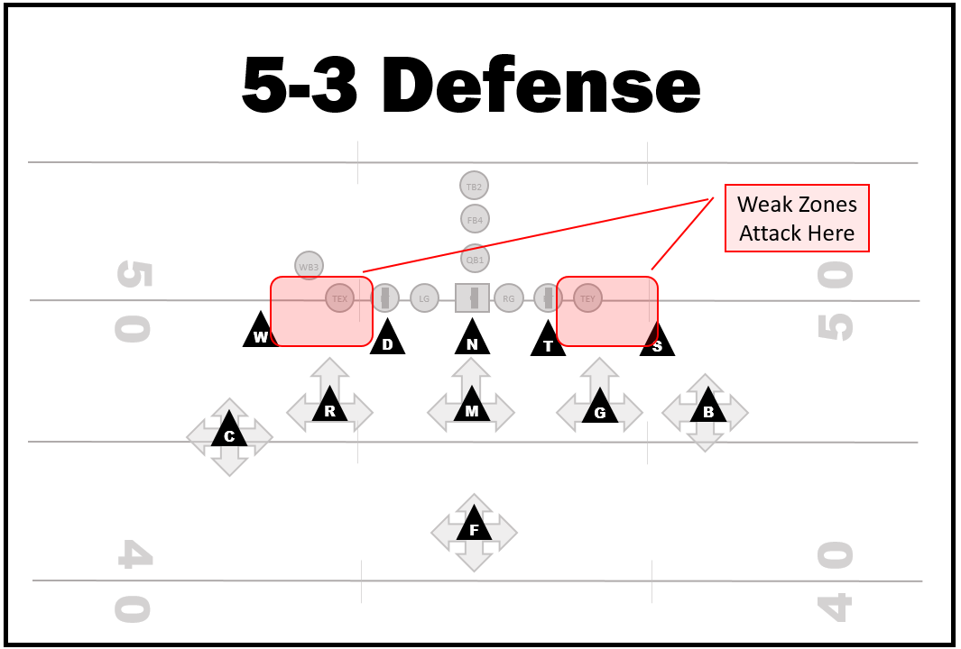 3 5 3 Defense Diagram