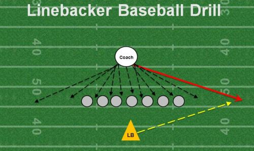 Linebacker baseball drill youth football drills