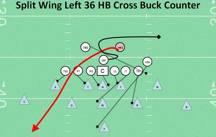 crossbuckcounter2 keller texas football coaching youth football tips, talk, and plays