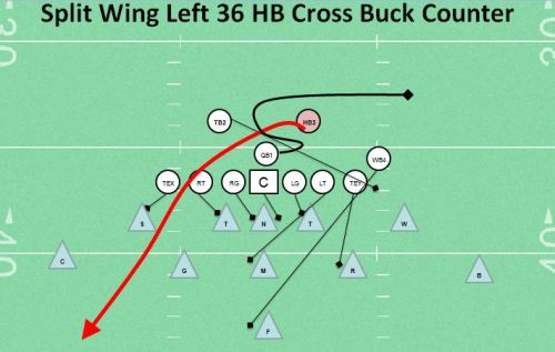 Split Wing Left 36 HB Cross Buck Counter Youth Football Play top