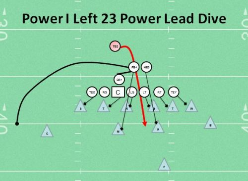 Power I Left 23 Power Lead Dive Youth Football Play