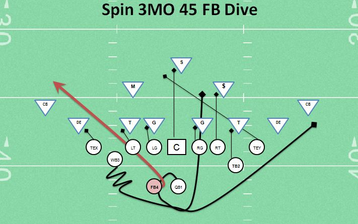 Spin 3MO 45 FB Dive Running Play Best Youth Football OffensesFootball Run Plays