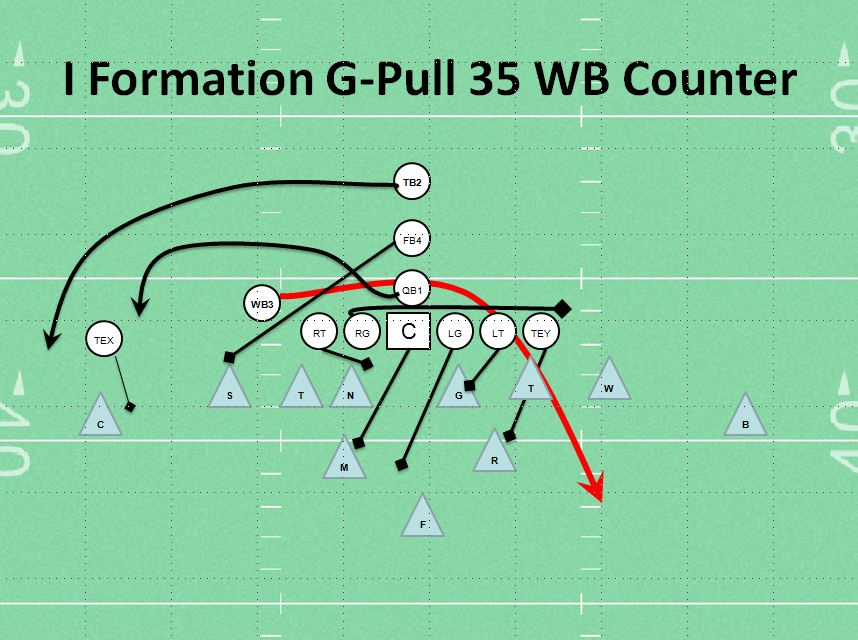 I Formation 35  WB Counter