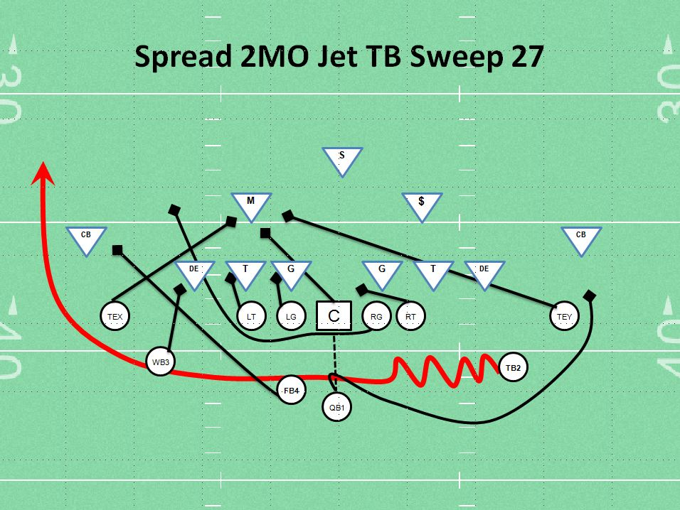 Spread Jet Sweep Youth football PlayFootball Run Plays