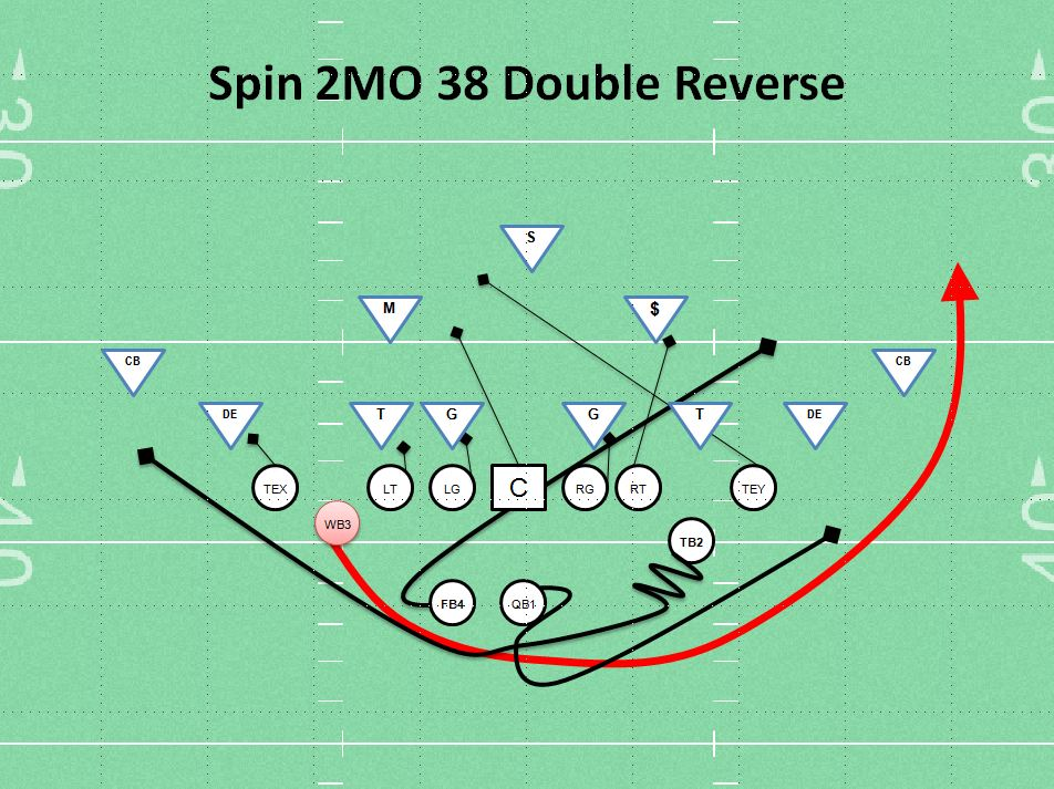 Football Reverse Play Diagram http://coachparker.org/2013/01/11/spin-2mo-38-double-reverse-play/