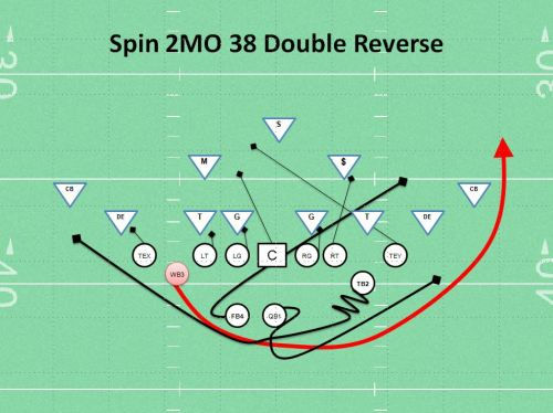 Spin Reverse Play Youth football