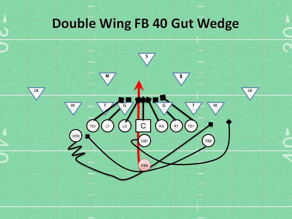 Double wing 40 fb gut wedge youth football play