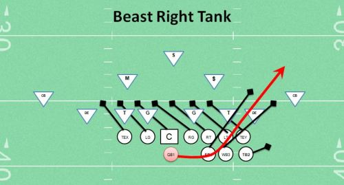 Beast Right Tank Single Wing Formation