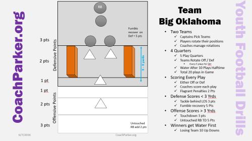 Team Big Oklahoma Drill