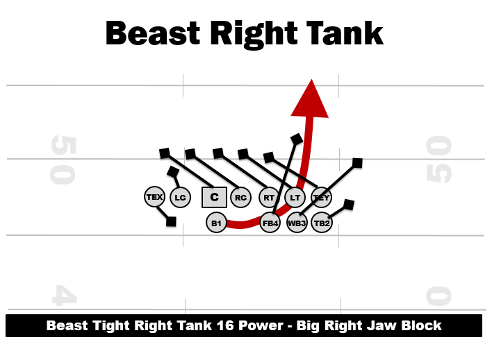 Single Wing Beast Tight Right Tank 16 Power Play