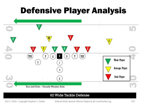 Youth Football Defense Player Review