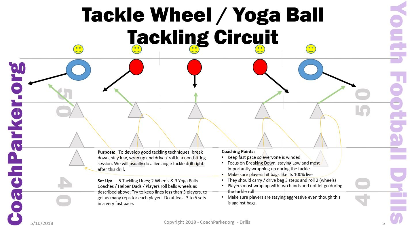 Tackle Ring Tackle Drill Youth Football
