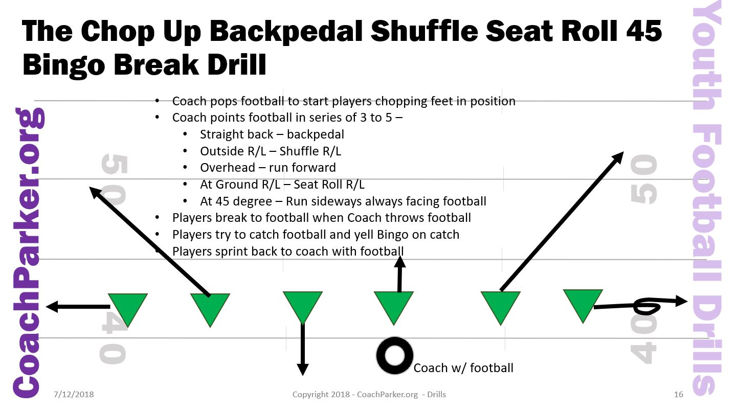 Youth Football Drills - Bingo Break Defensive Drill