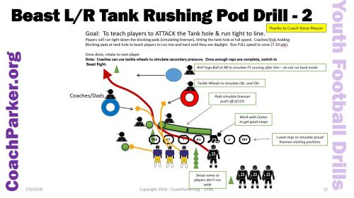 Pee Wee Football Drill for Offense