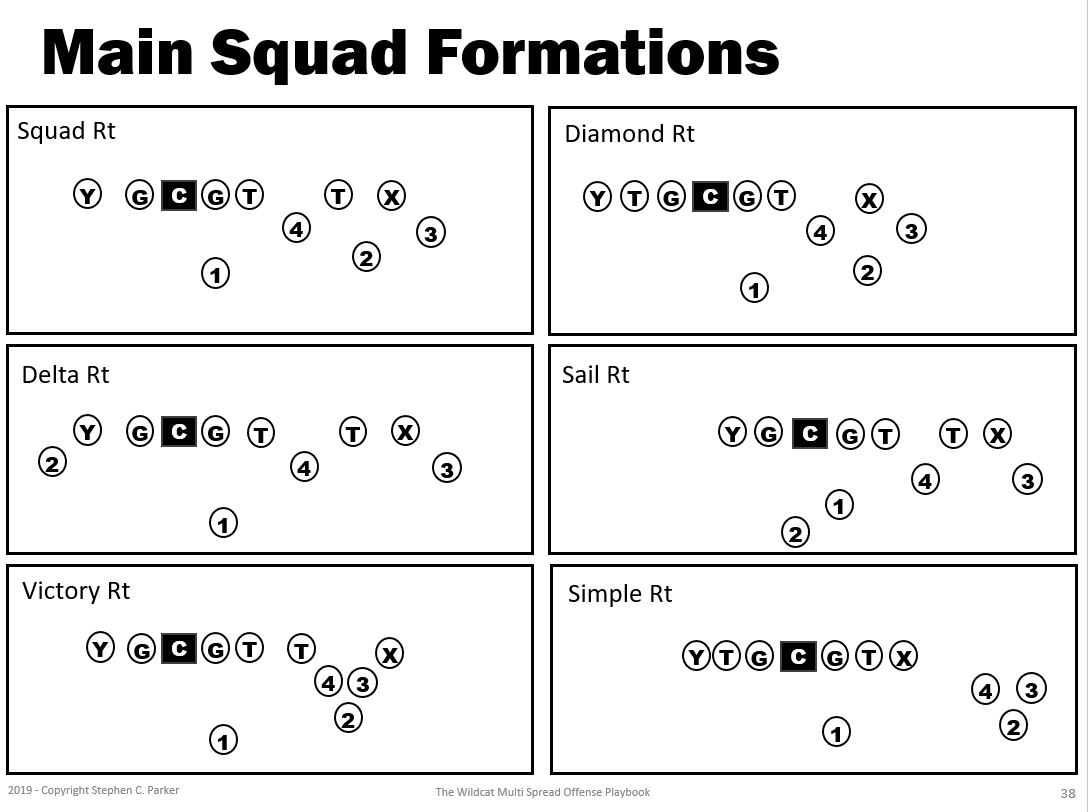 spread offense - squad formations